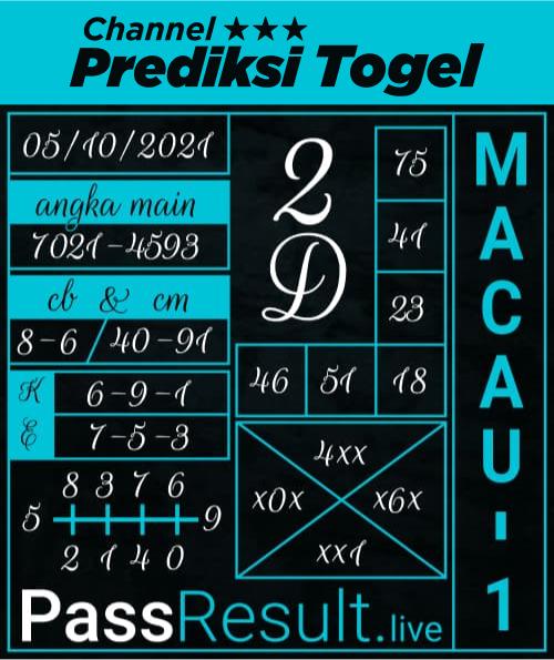 Prediksi Togel Toto Macau P1