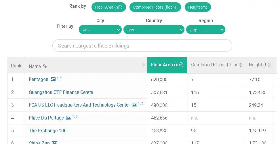 dataset of office buildings