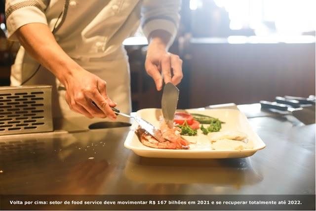 Setor de food service deve movimentar R$ 167 bilhões em 2021 e se recuperar totalmente até 2022