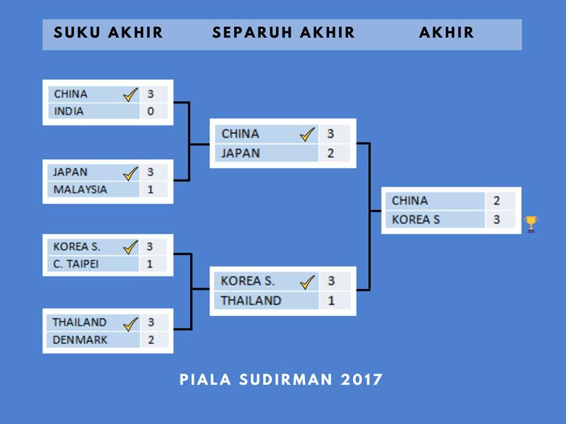 Piala Sudirman : Sejarah & Malaysia