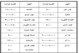 جدول الأحمال الكهربائية التقديرية للاجهزة المنزلية