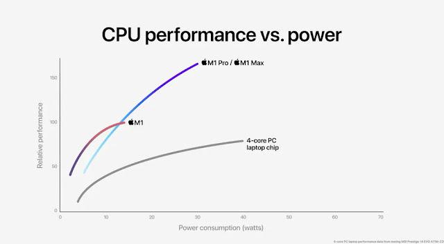 Sức mạnh thật sự của MacBook Pro với chip M mới nhất từ Apple