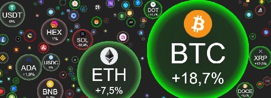 Gráfico Criptomoedas Bolhas | Crypto Bubbles