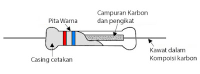 Resistor Kompisisi Karbon