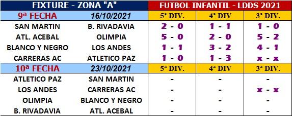 Fútbol Infantil – Estadísticas Resultados y Posiciones de una nueva jornada en LDDS
