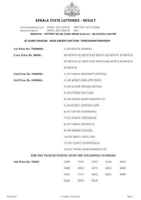 akshaya-kerala-lottery-result-ak-518-today-06-10-2021_page-0001