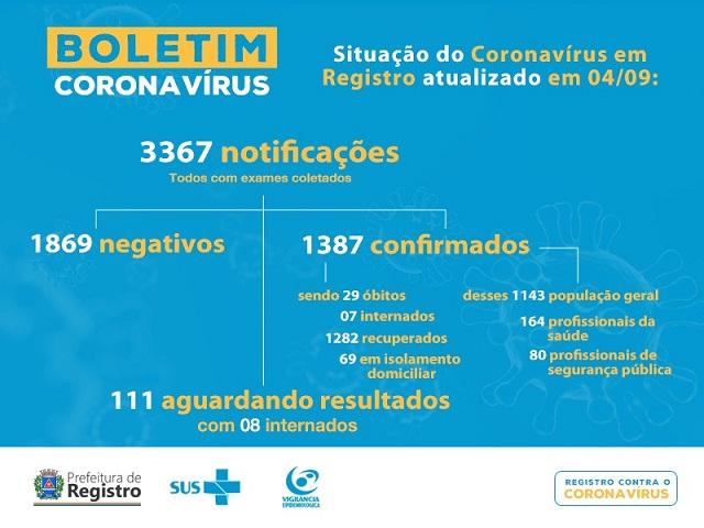 Registro-SP confirma 29 morte por Coronavirus - Covid-19