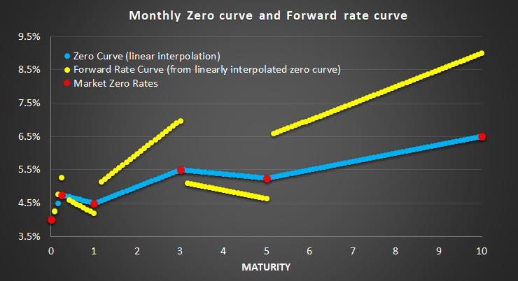 Maximum Smoothness Forward Rate Curves using R code