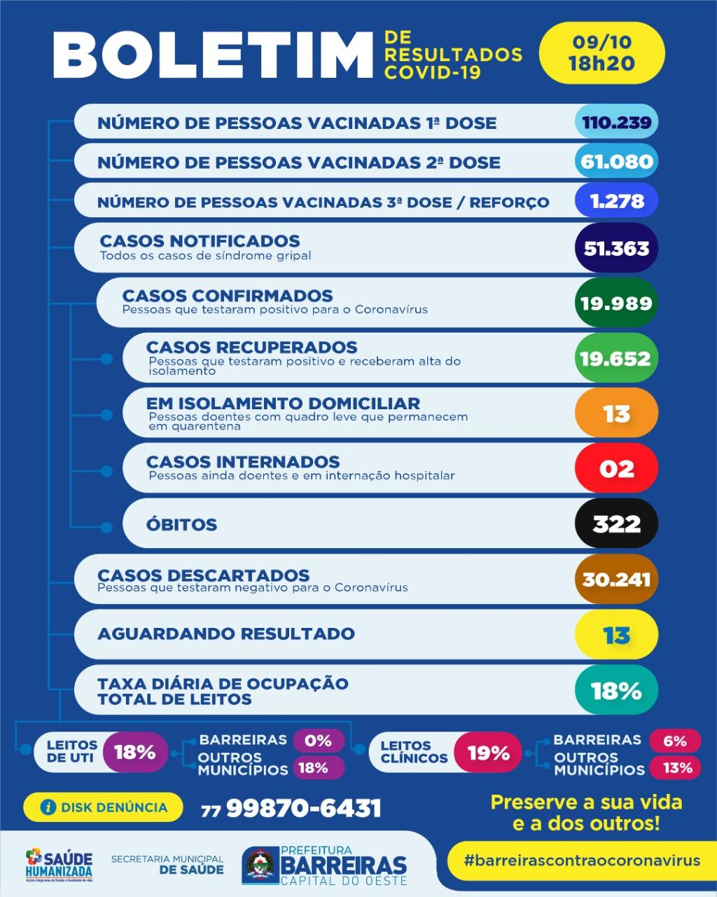 Covid-19 em Barreiras: Veja os números do boletim deste sábado, 09