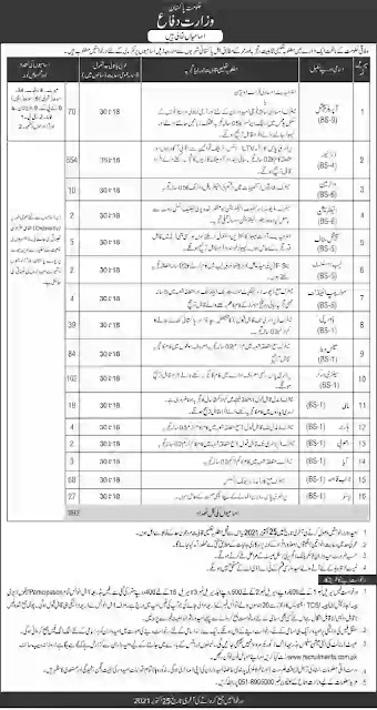 Ministry of Defence (MOD) Jobs 2021-Apply Now