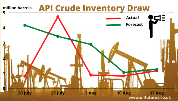 API crude inventory data - July  - August