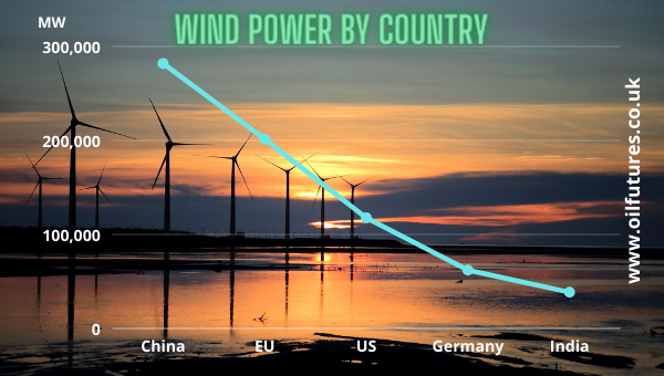 Wind energy by country