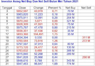 Net Buy dan Net Sell Mei 2021