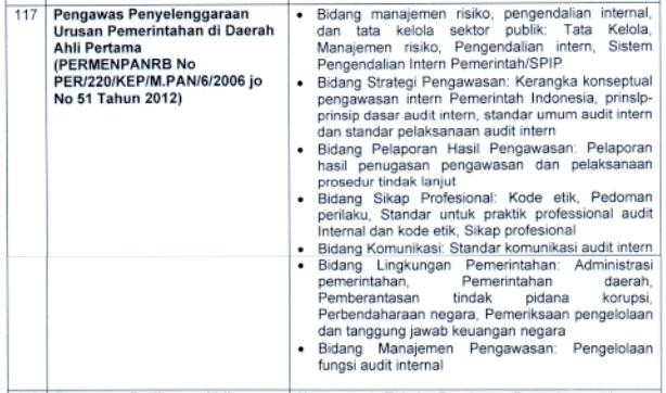 kisi kisi materi skb Pengawas Penyelenggaraan Urusan Pemerintahan di Daerah Ahli Pertama formasi cpns tahun 2021 tomatalikuang.com
