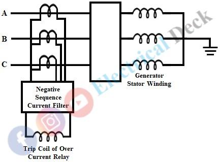 Unbalanced Loading Protection of Generator