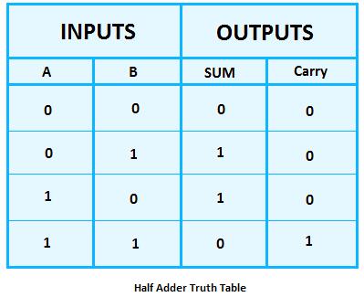 half adder truth table, truth table of half adder