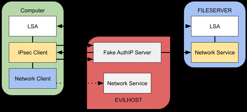 Diagram of a relay using a fake AuthIP server