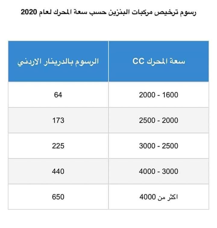 أسعار ترخيص السيارات في الاردن 2021