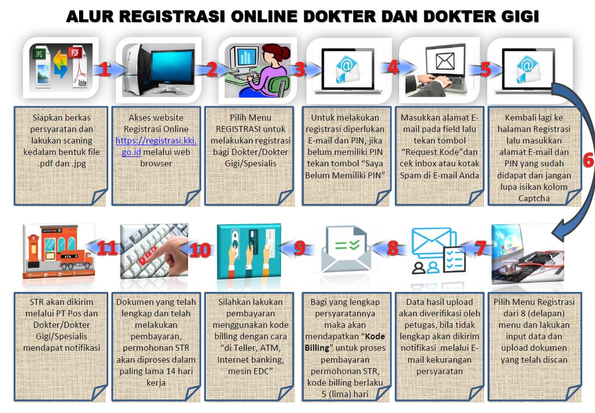 Cara Registrasi dan Perpanjangan STR Online Dokter