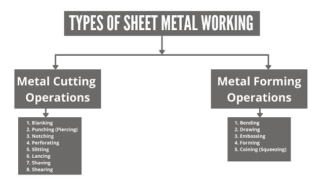Types of Sheet Metal Working