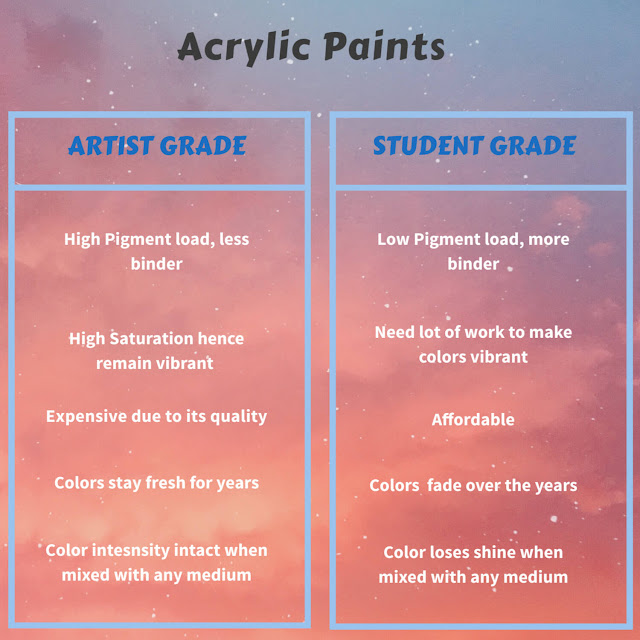 Acrylic Paint comparision of student vs artist grade