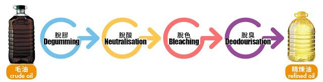 化學精煉食油的過程