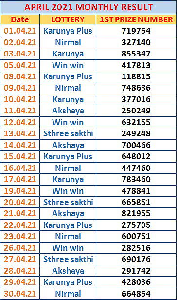 Kerala Lottery Monthly Result Chart April