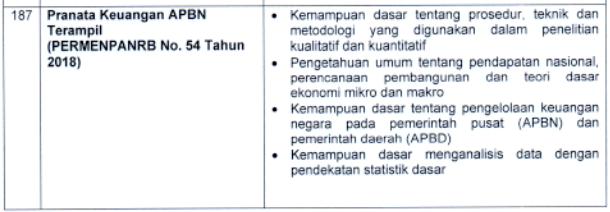kisi kisi materi skb Pranata Keuangan APBN Terampil formasi cpns tahun 2021 tomatalikuang.com