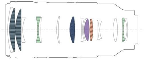 Оптическая схема объектива Sony FE 70-200mm f/2.8 GM OSS II
