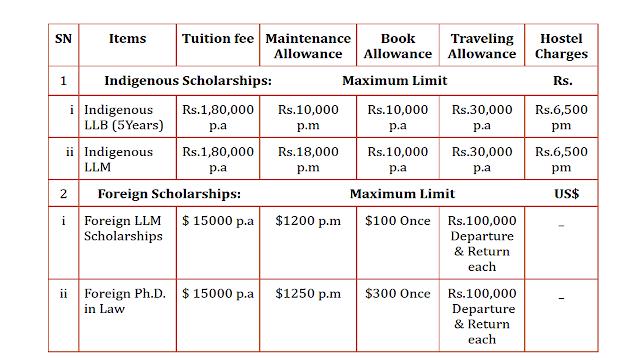 Law Graduates Scholarship Program 2021