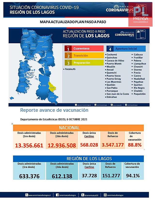 COVID19: Región de Los Lagos - Reporte 07 de octubre 2021