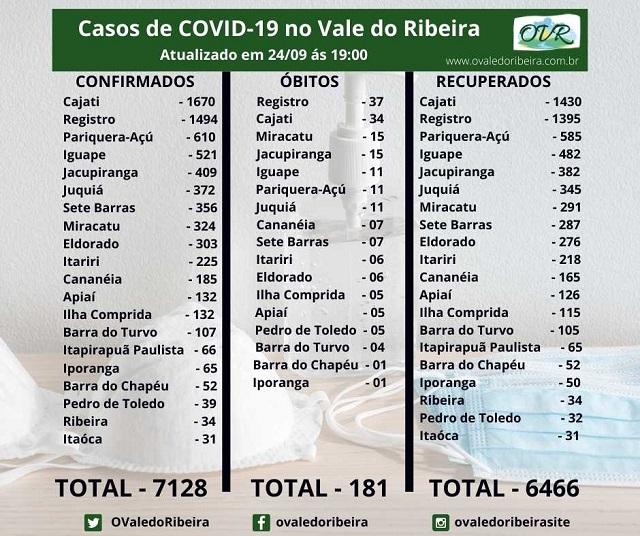 Vale do Ribeira soma 7128 casos positivos, 6466 recuperados e 181 mortes do Coronavírus - Covid-19