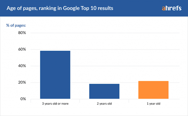 Peringkat usia halaman dalam 10 Hasil Teratas Google