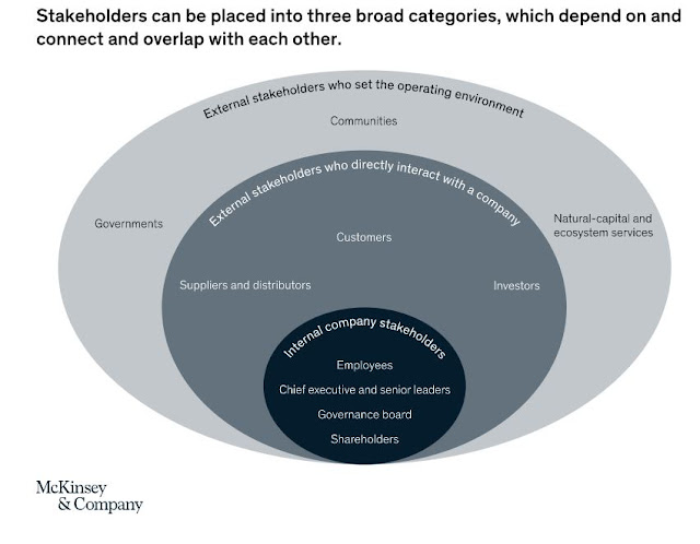 Stakeholder Capitalism defined by McKinsey