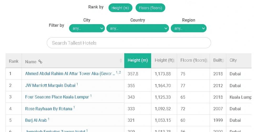 dataset on hotels