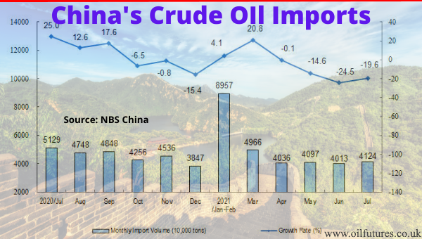 China's economy and crude oil price - August 2021