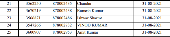 HPSSC Store Keeper (Post code 878) Roll Number Wise Evaluation Schedule 2021