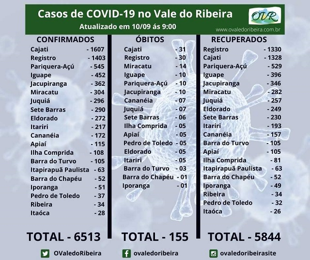 Vale do Ribeira soma 6513 casos positivos, 5844 recuperados e 155 mortes do Coronavírus - Covid-19