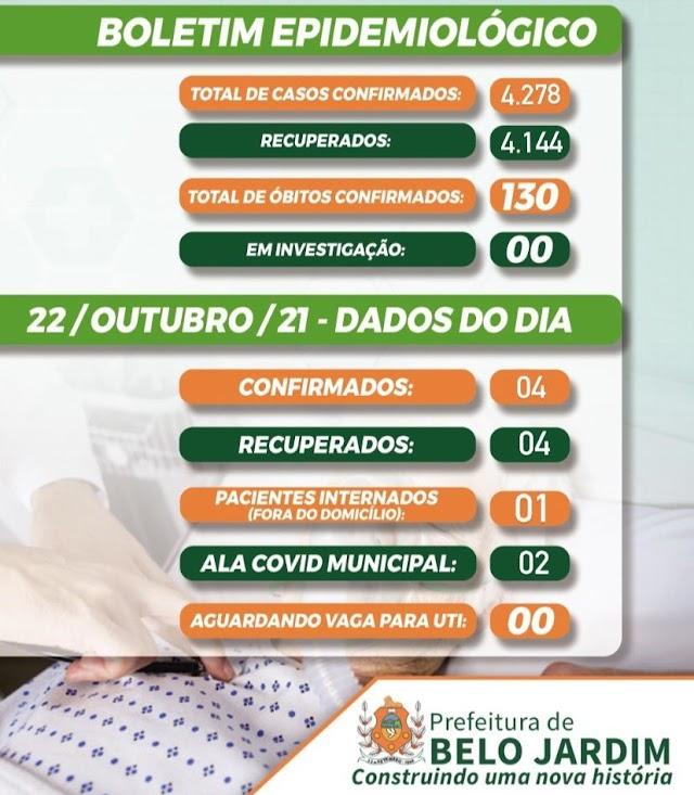 Belo Jardim registra 04 novos casos da covid-19 nesta sexta-feira (22/10)