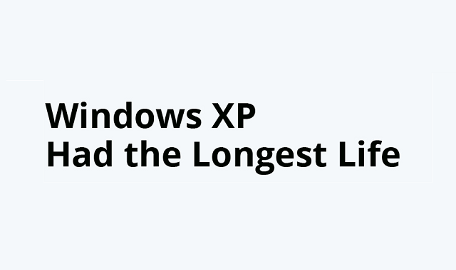 Which Windows OS version had the longest support timeframe?