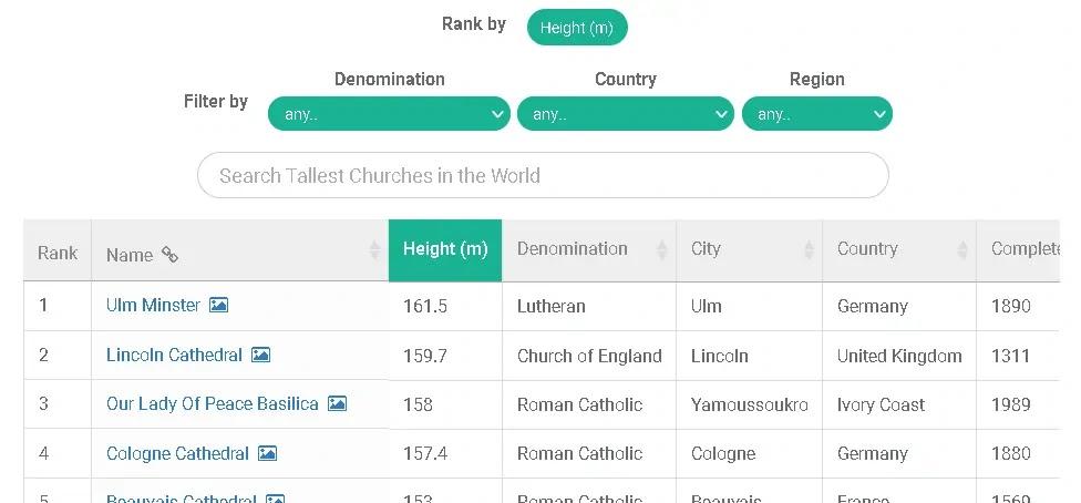 dataset on churches