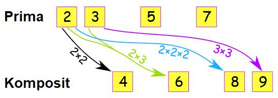pengertian bilangan komposit lengkap beserat contohnya