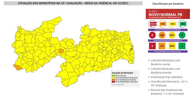 Na 35ª avaliação do Novo Normal, apenas Santa Inês e Cacimba de Areia estão 'no laranja'