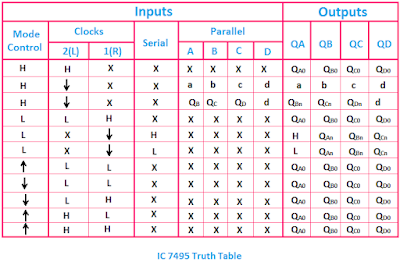 IC 7495 Truth Table, Truth Table of IC 7495