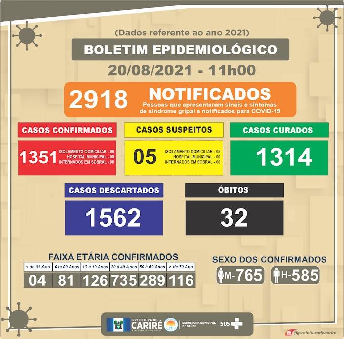 Boletim do Covid-19 de 20/08, às 11:00h: nossa unidade continua zerada e não tem paciente de Cariré internado em Sobral