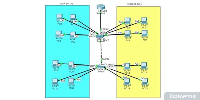 Cara Konfigurasi VLAN di Cisco Packet Tracer Dengan 2 Switch