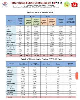 17 cover case detected in Uttarakhand
