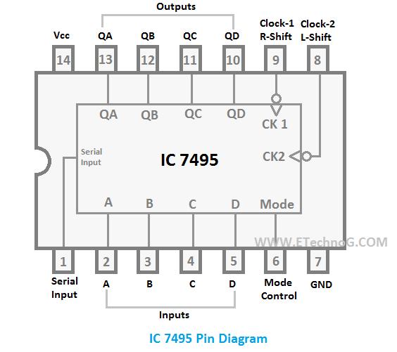 IC 7495 Pin Diagram, pin diagram of IC 7495
