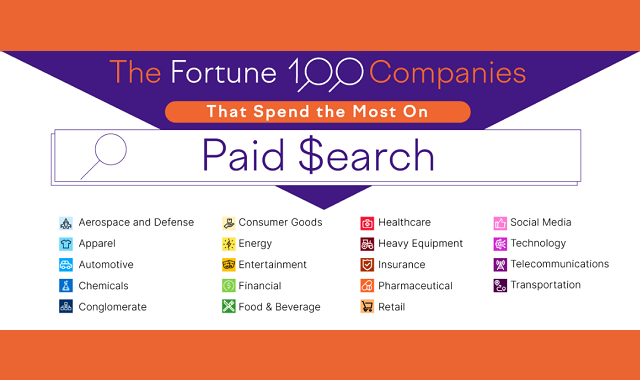 The Fortune 100 Companies That Spend the Most Money on Paid Search