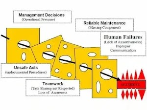Swiss Cheese Model |  A Complex Accidents Can Be Understood